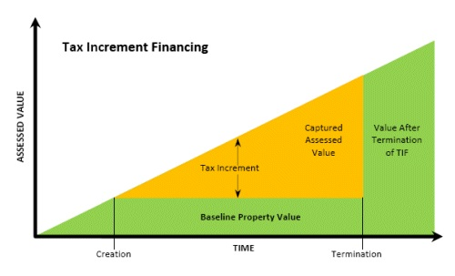Typical TIF Financial Model.