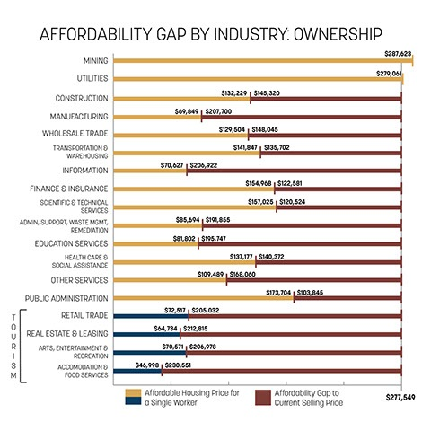Moab's Affordability Gap. Source: 2017 Moab Area Affordable Housing Plan.