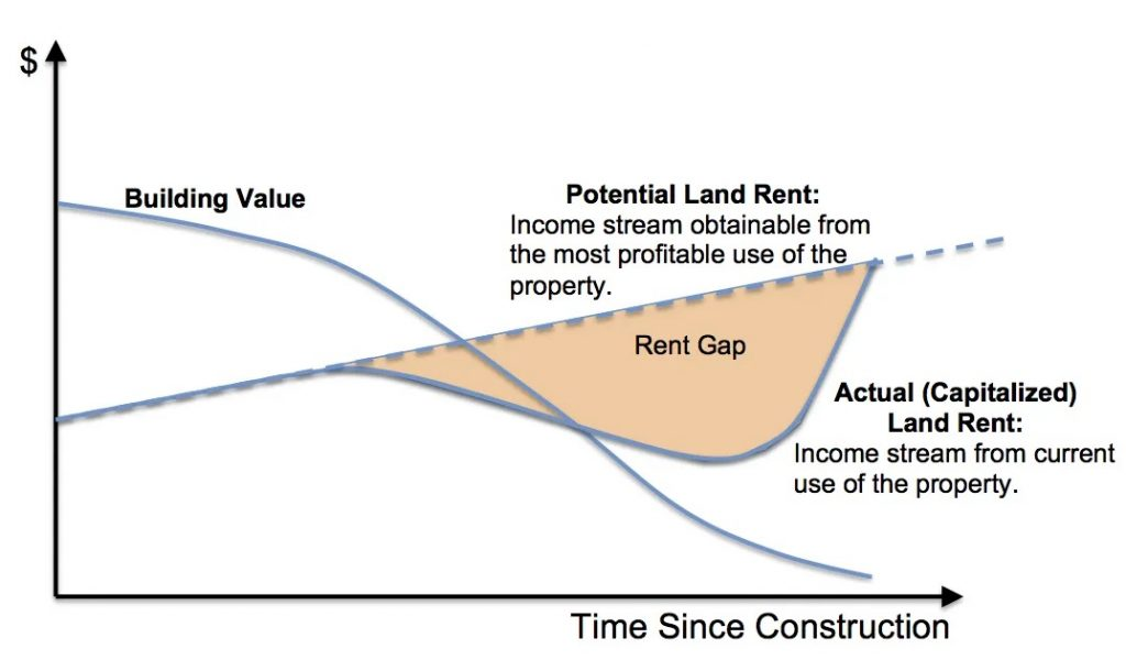 graph rent gap