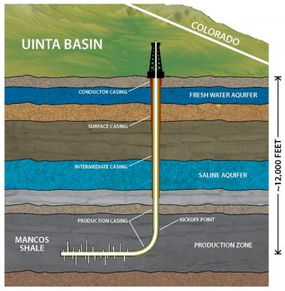 """Many residents of Bluff were concerned that proposed oil and gas wells could contaminate their water supply. This graphic illustrates a representative drilling operation in which """"fracking"""" is used thousands of feet below a freshwater aquifer. The graphic below depicts multiple layers of steel and concrete casings required by BLM to prevent drilling fluids from escaping the bore of the well."""